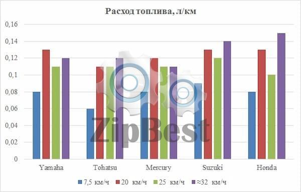 Расход топлива лодочных моторов 9.9